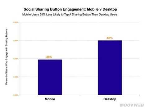 Réseaux sociaux : c'est prouvé, personne n'utilise les boutons de partage | Communication - Marketing - Web | Scoop.it