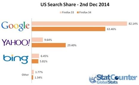 Yahoo Sees Big Search Bump From Firefox Deal   Local Search News For APM Dentists   Scoop.it