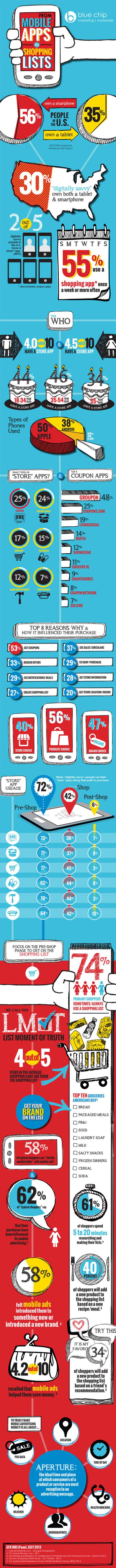 Infographic: Holiday Guide to Mobile Marketing - Marketing Technology Blog | Fidélisation, fidélité et réseaux sociaux | Scoop.it