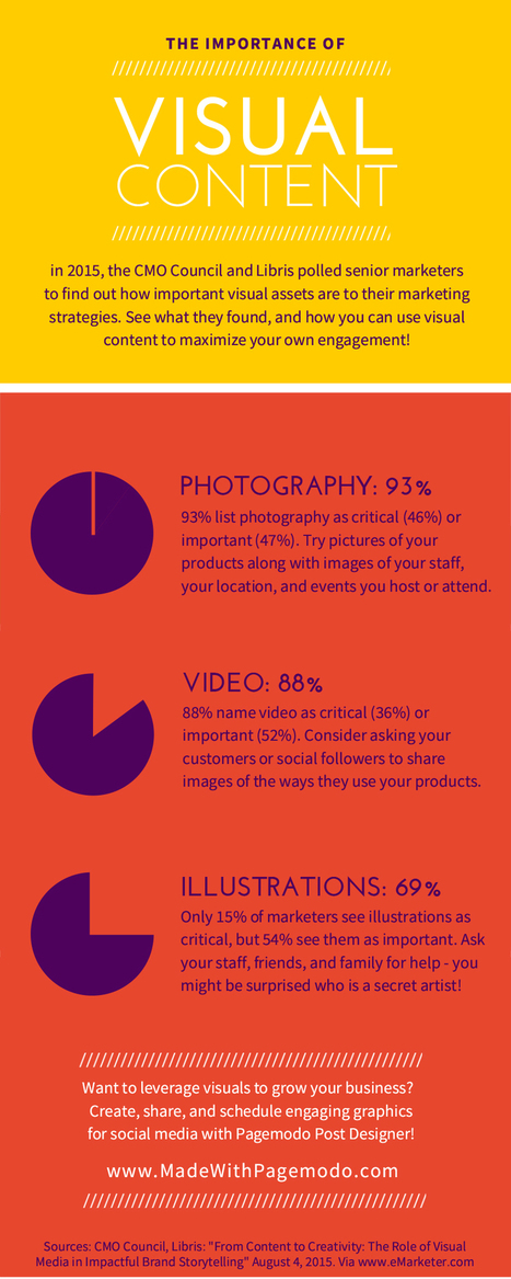 The Importance of Visual Content for Telling a Story and Engaging Your Audience #Infographic | MarketingHits | Scoop.it