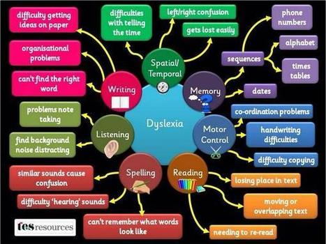 """Cube For Teachers sur Twitter : """"Some challenges students with dyslexia may face. #abed #bced #edchat http://t.co/LqRbS3LS09"""" 