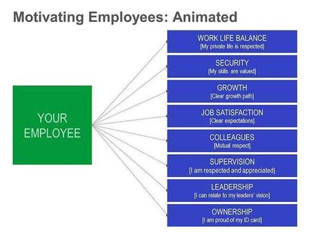 Employee Motivation – Eight Easy Tips: Animated Single Slide   School Leadership, Leadership, in General, Tools and Resources, Advice and humor   Scoop.it