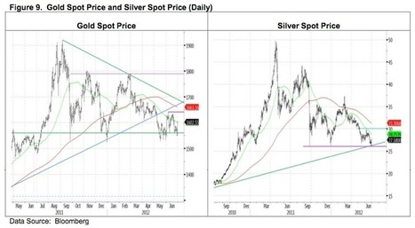 Yamada - Gold & Silver at Critical Points in This Cycle   Gold and What Moves it.   Scoop.it