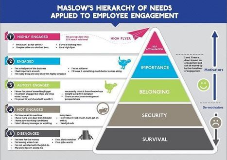 The Hierarchy of Needs for Employee Engagement | Psicología Positiva, Felicidad y Bienestar. Positive Psychology,Happiness & Wellbeing | Scoop.it