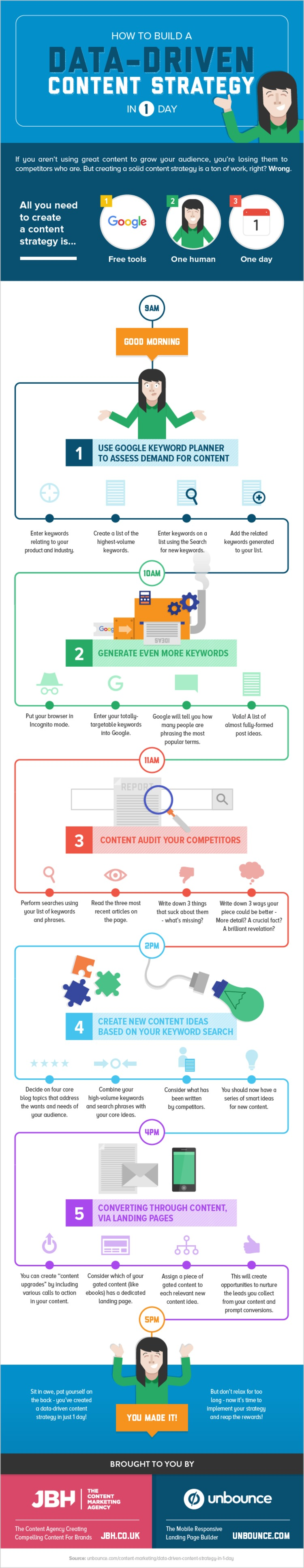 Create a Data-Driven Content Strategy in 1 Day [INFOGRAPHIC] - Unbounce   The Marketing Technology Alert   Scoop.it