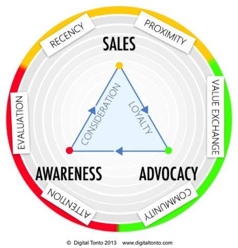Rethinking Digital Age Marketing Strategy - Branding Strategy Insider | The MarTech Digest | Scoop.it