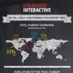 Infographie : Quid des outils de surveillance des réseaux sociaux en 2013 ? | Sphère de la Veille Digitale | Scoop.it