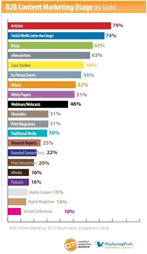 B2B Content Marketing Statistics: 2012 Budgets, Benchmarks and Trends [Research Report]   media futures   Scoop.it