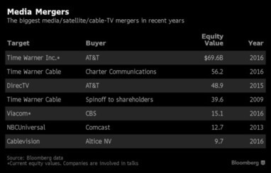 This is Why AT&T Wants to Buy Time Warner | EconMatters | Scoop.it