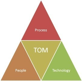 StrategicCoffee: How to design a Target Operating Model (TOM) | Operating models | Scoop.it