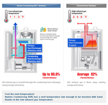 Tankless Water Heaters Don't Use Less Energy - EBN: 22:6 | Home Comfort | Scoop.it