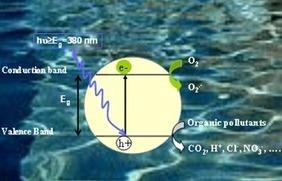 La nanotecnología para el tratamiento de aguas   Carboninspired - Blog   Nanotecnología   Scoop.it