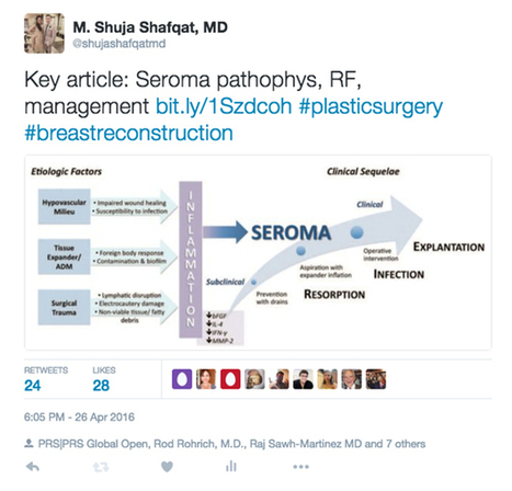Social Media for the Plastic Surgery Resident and How to Get Started | News | Scoop.it