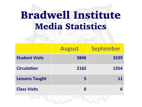 First Quarter Media Statistics | Bradwell Institute Media | Scoop.it