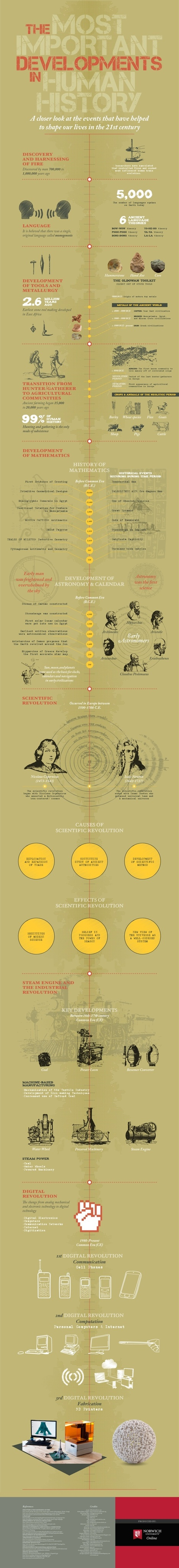 The Most Important Developments in Human History - Infographic | Educommunication | Scoop.it