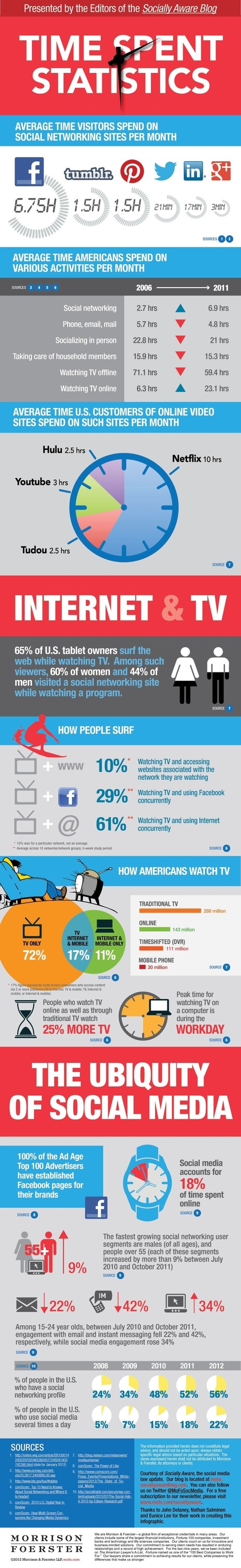 Users Average 7 Hours A Month On Facebook, Just 3 Minutes On Google+ [Infographic] | Technologies numériques & Education | Scoop.it