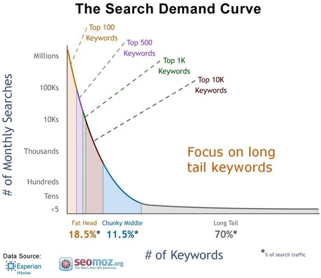 Advanced Keyword Research - 6 step process - Backbone of SEO campaign. - RankHigher | Search Engine Optimisation | Scoop.it