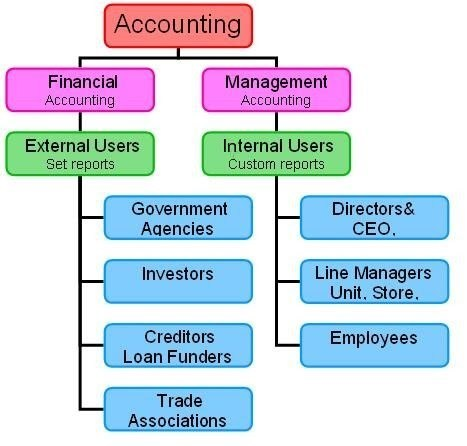 managerial and finanical accounting report