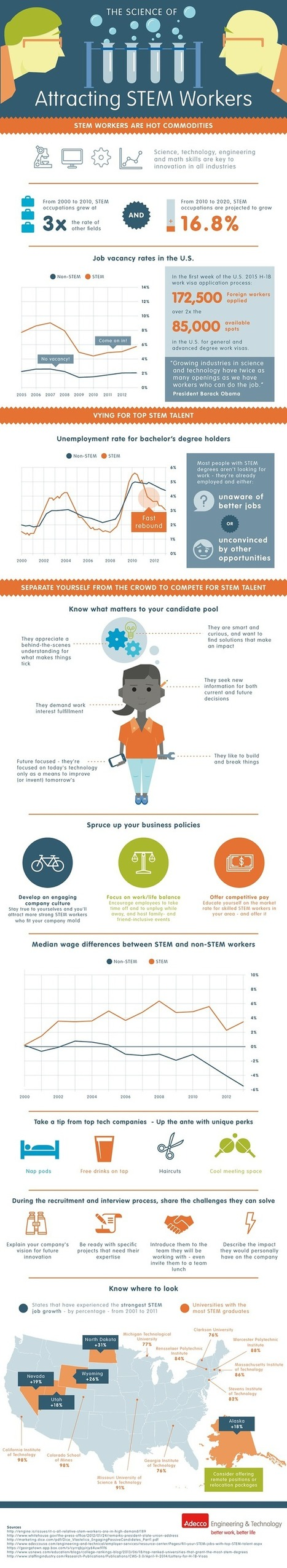 Attracting STEM Talent For Your Business [Infographic] - Business 2 Community | Michael S Robinson: Infographic and | Scoop.it