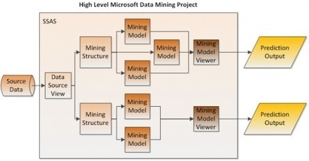 Making Predictions with Microsoft Data Mining Tools – Part I | CapTech Consulting Blogs | Microsoft office courses | Scoop.it