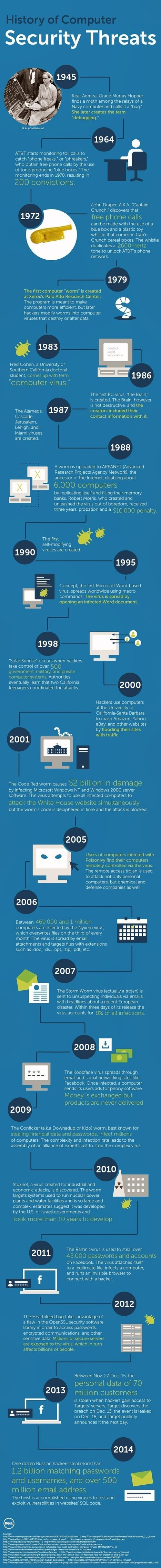 History of Computer Security Threats [Infographic] - Cyber Kendra - Latest Hacking News And Tech News | Informática Forense | Scoop.it
