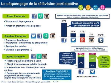 Les chiffres de la télévision sociale en 2014 compilés par le CSA - Offremedia | Happy MArketing | Scoop.it
