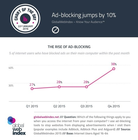 Ad-blocking jumps by 10% | Integrated Brand Communications | Scoop.it