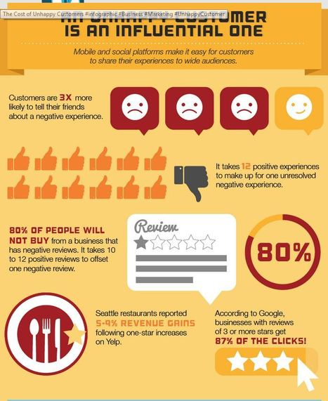 The Cost of Unhappy Customers #infographic | Data Visualization & Storytelling | Scoop.it