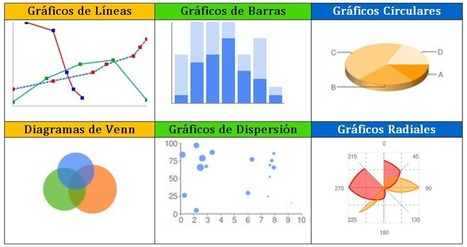 Hohli: para crear gráficos y diagramas on line | Recursos i eines TIC per a l'educació | Scoop.it