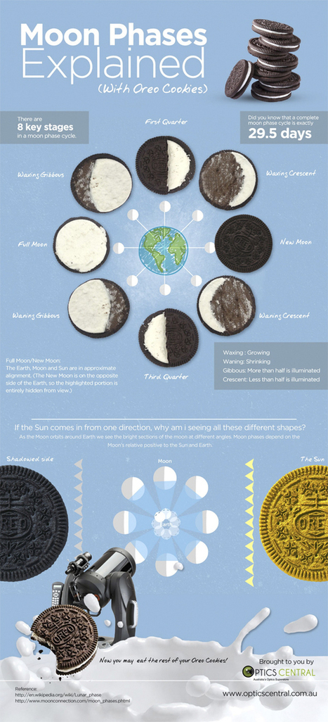 The Phases of the Moon, As Explained in Oreos - FOODBEAST | Earth, Moon, and Sun Relationships | Scoop.it