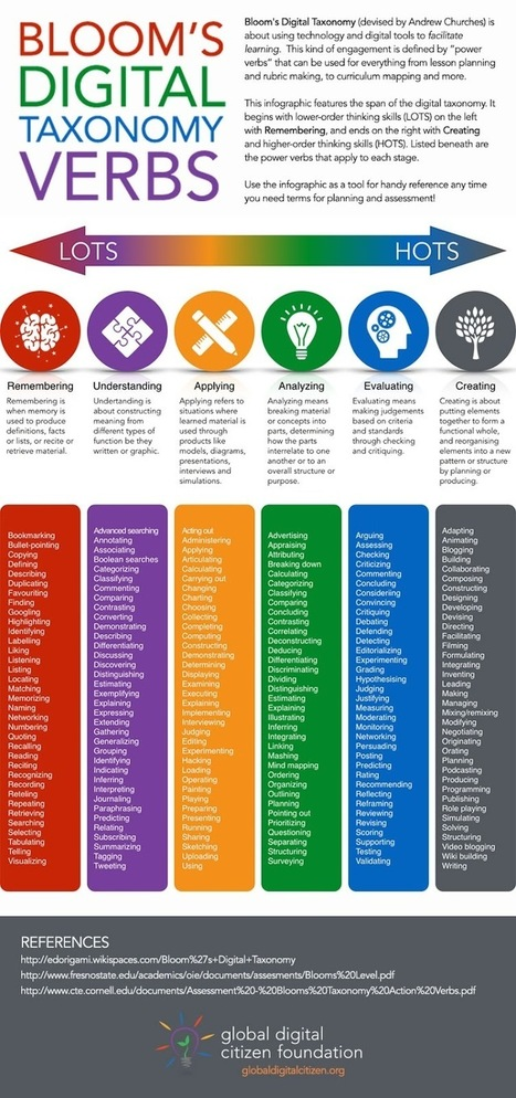 Bloom's Digital Taxonomy Verbs | ICT Nieuws | Scoop.it