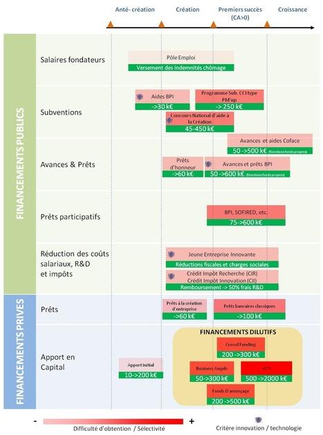 Parcours de financement startup- Subvention startup - trouver investisseurs | start'up | Scoop.it