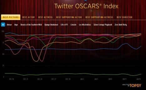 Et si les résultats des Oscars étaient déjà sur Twitter ? | Chinemation | Scoop.it