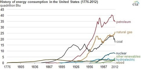 Energy sources have changed throughout the history of the United States (1776-2012) | Offset your carbon footprint | Scoop.it