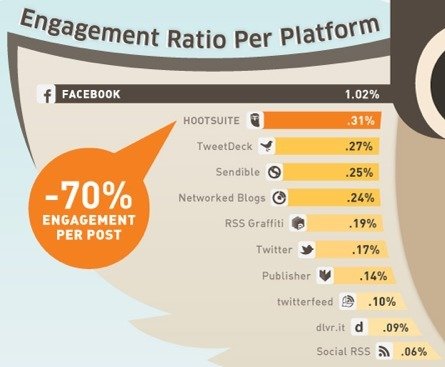 Study: Auto-Posting to Facebook Decreases Likes and Comments by 70%   Digital Lifestyle Technologies   Scoop.it