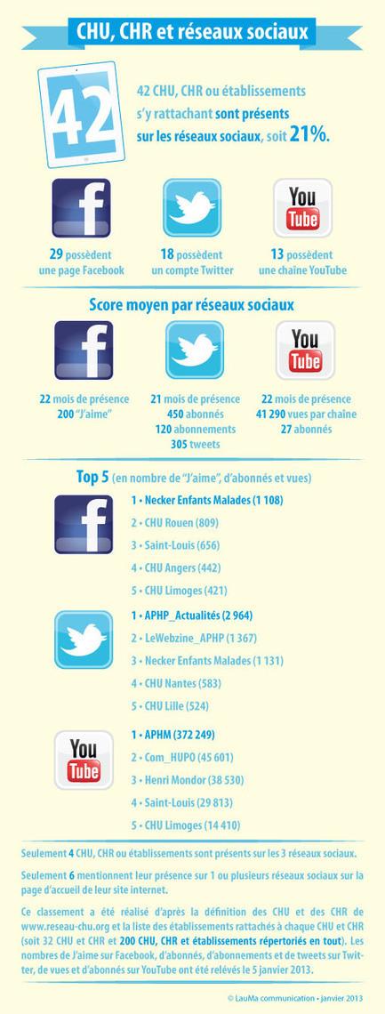 CHU, CHR et réseaux sociaux | Social Media With Cheese | Scoop.it