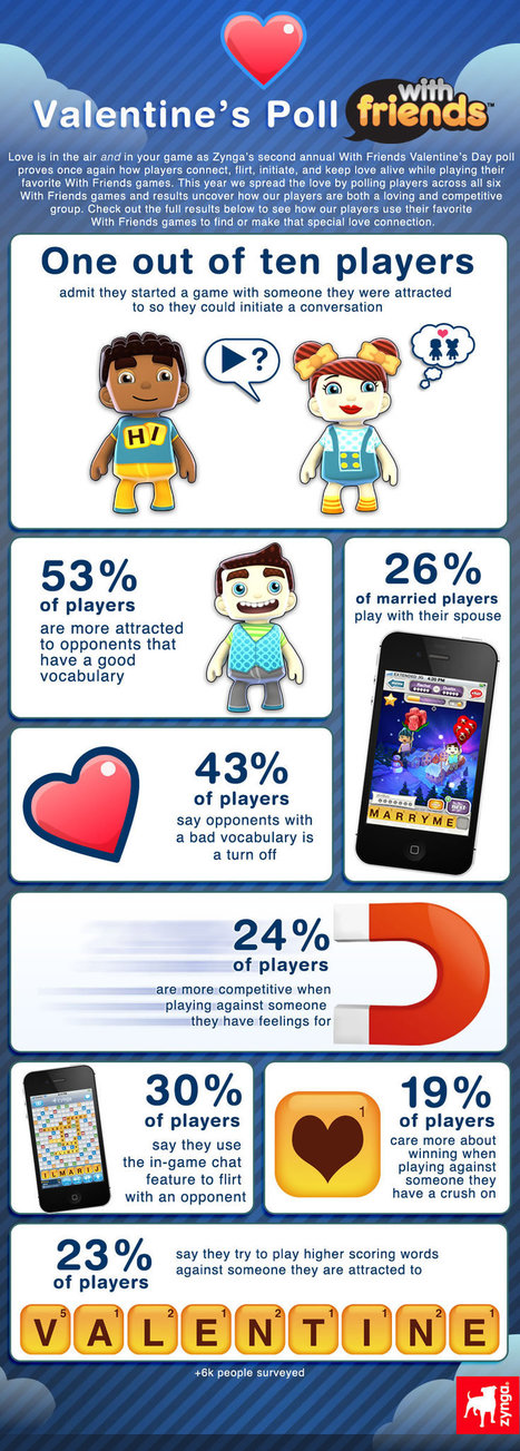 INFOGRAPHIC: Love Makes Words With Friends Players Do Strange Things - AllFacebook | digital marketing strategy | Scoop.it
