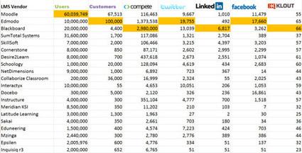 Identifican los 20 LMS más populares del mercado | Educando con TIC | Scoop.it