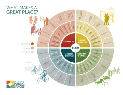 Places for people: User-centred design | Conetica | Scoop.it