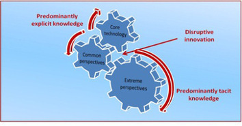 The Disruptive Machine – an extension of Clayton Christensen | Management Strategy and Model Innovation | Scoop.it