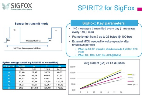 ST Spirit2 for Sigfox | The French (wireless) Connection | Scoop.it