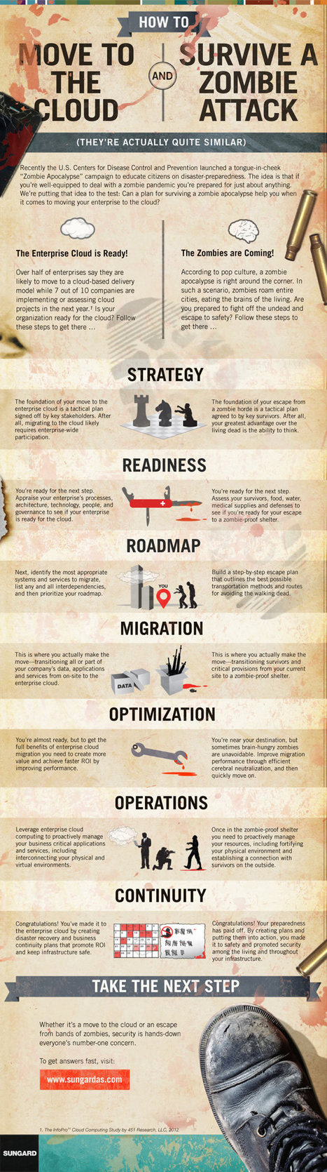 INFOGRAPHIC: How Moving to the Cloud is Similar to Surviving a Zombie Attack | MarketingHits | Scoop.it