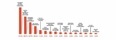 MediaCom présente ' Go WoM ' une étude sur le bouche à oreille et les médias   E-Réputation, retour sur investissement des réseaux sociaux (ROI), gestion de l'image de marque en ligne (y compris la com' de crise)   Scoop.it
