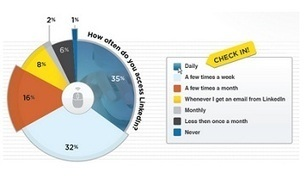 Profesyonel Networking İçin İlk Tercih LinkedIn | Real Social Media for Virtual Platforms | Scoop.it