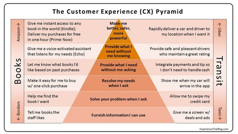 Experience: The Blog: The CX Pyramid: Why Most Customer Experience Efforts Fail | web digital strategy | Scoop.it