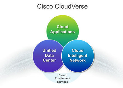 Cisco Targets Connected Clouds With CloudVerse | Cloud Central | Scoop.it