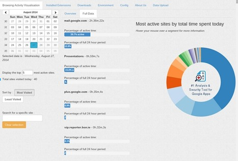 General Audit Tool for Google Apps | Time to Learn | Scoop.it