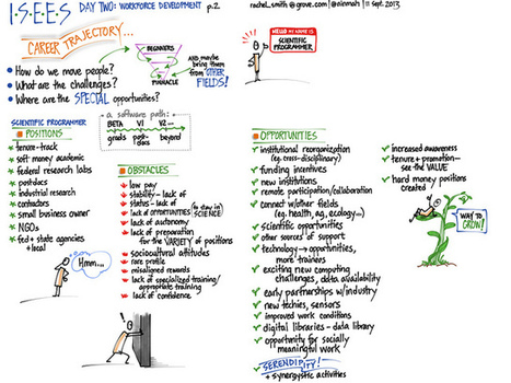 #ISEES workforce development: day two, afternoon (visual notes) | Visual Notes | Scoop.it