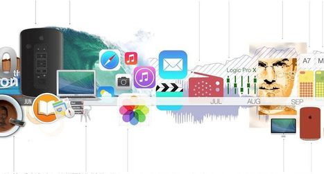 The Entire Year In Apple, In One Beautifully Designed Infographic - Cult of Mac | Apple | Scoop.it