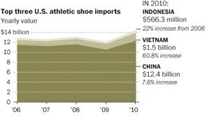New Balance struggles as last major athletic shoe brand still manufacturing in U.S. | Regional Geography | Scoop.it